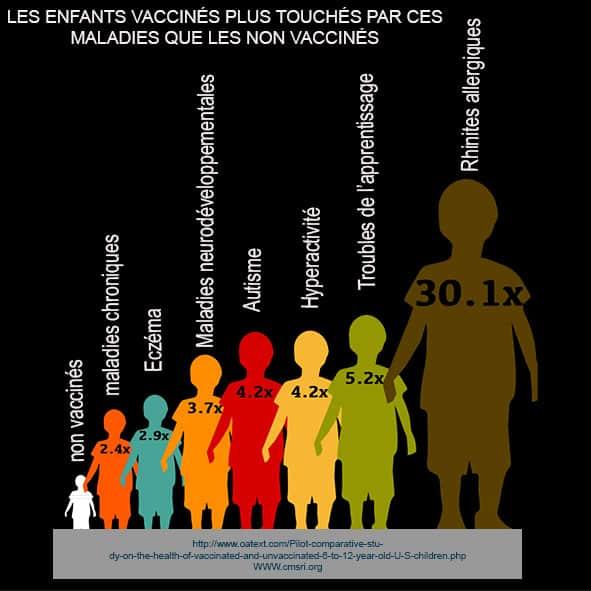 Les enfants vaccinés  plus touchés par les maladies chroniques que les non vaccinés
